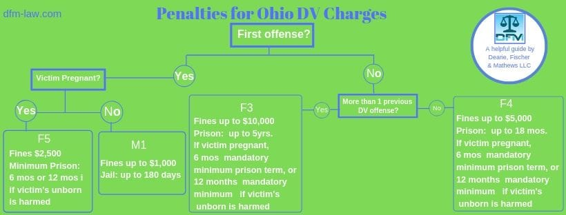A helpful illustrated guide to DV penalties in Ohio from the lawyers of Dearie, Fischer and Mathews